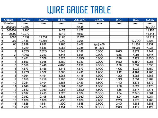 Nizami brothers wire gauge table 1 greentooth Choice Image